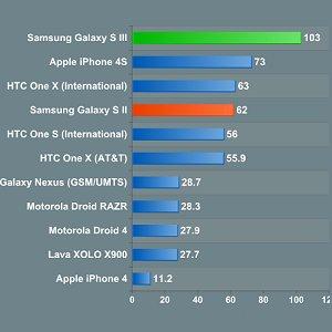 Post thumbnail of 性能比較「Galaxy S3」「iPhone 4S」「HTC One X」「Lava XOLO」等