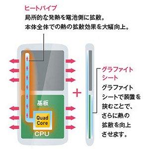 Post thumbnail of アップル、サムスン、HTC 等の大手メーカーはスマートフォンの CPU を水で冷やす「ヒートパイプ」を採用していく可能性