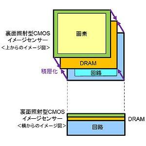 Post thumbnail of ソニー、スマートフォン向け業界初となる DRAM 積層した3層構造 CMOS イメージセンサー開発