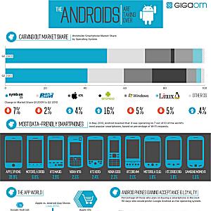 Post Thumbnail of Android の広がりと将来の増加予測グラフ